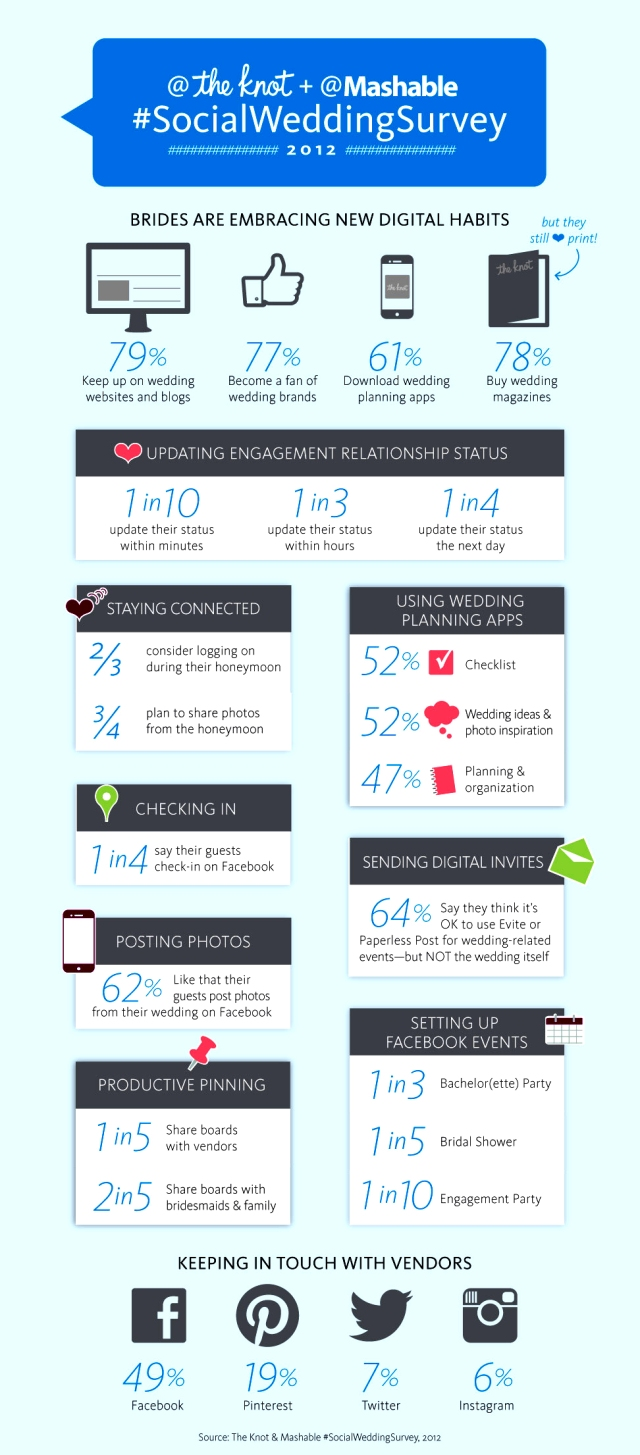 the knot mashable si al si quiero infografia